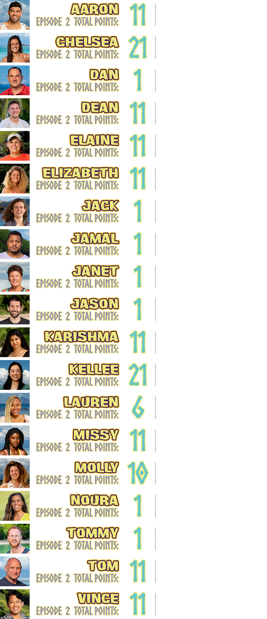 Aaron total points: 11, points breakdown: won group reward challenge +5, won group immunity challenge +5, survived the week +1; Chelsea total points: 21, points breakdown: won group reward challenge +5, won group immunity challenge +5, found hidden immunity idol +10, survived the week +1; Dan total points: 1, points breakdown: survived the week +1; Dean total points: 11, points breakdown: won group reward challenge +5, won group immunity challenge +5, survived the week +1; Elaine total points: 11, points breakdown: won group reward challenge +5, won group immunity challenge +5, survived the week +1; Elizabeth total points: 11, points breakdown: won group reward challenge +5, won group immunity challenge +5, survived the week +1; Jack total points: 1, points breakdown: survived the week +1; Jamal total points: 1, points breakdown: survived the week +1; Janet total points: 1, points breakdown: survived the week +1; Jason total points: 1, points breakdown: survived the week +1; Karishma total points: 11, points breakdown: won group reward challenge +5, won group immunity challenge +5, survived the week +1; Kellee total points: 11, points breakdown: went to Island of the Idols +5, won Island of the Idols challenge +10, cried on camera +5, survived the week +1; Lauren total points: 6, points breakdown: cried on camera +5, survived the week +1; Missy total points: 11, points breakdown: won group reward challenge +5, won group immunity challenge +5, survived the week +1; Molly total points: 10, points breakdown: torch snuffed due to blindside +10; Noura total points: 1, points breakdown: survived the week +1; Tommy total points: 1, points breakdown: survived the week +1; Tom total points: 11, points breakdown: won group reward challenge +5, won group immunity challenge +5, survived the week +1; Vince total points: 11, points breakdown: won group reward challenge +5, won group immunity challenge +5, survived the week +1