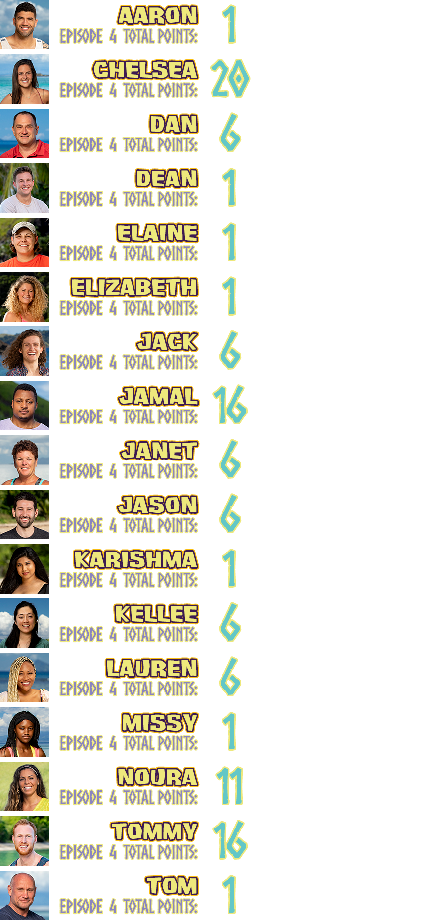 Aaron total points: 1, points breakdown: survived the week +1; Chelsea total points: 20, points breakdown: torch snuffed due to blindside +10, voted out while in possession of an idol +10; Dan total points: 6, points breakdown: won group immunity challenge +5, survived the week +1; Dean total points: 1, points breakdown: survived the week +1; Elaine total points: 1, points breakdown: survived the week +1; Elizabeth total points: 1, points breakdown: survived the week +1; Jack total points: 6, points breakdown: won group immunity challenge +5, survived the week +1; Jamal total points: 16, points breakdown: found a hidden immunity idol +10, won group immunity challenge +5, survived the week +1; Janet total points: 6, points breakdown: won group immunity challenge +5, survived the week +1; Jason total points: 6, points breakdown: won group immunity challenge +5, survived the week +1; Karishma total points: 1, points breakdown: survived the week +1; Kellee total points 6, points breakdown: won group immunity challenge +5, survived the week +1; Lauren total points: 6, points breakdown: won group immunity challenge +5, survived the week +1; Missy total points: 1, points breakdown: survived the week +1; Noura total points: 11, points breakdown: went to Island of the Idols +5, won group immunity challenge +5, survived the week +1; Tommy total points: 16, points breakdown: won group immunity challenge +5, caught a fish +10, survived the week +1; Tom total points: 1, points breakdown: survived the week +1