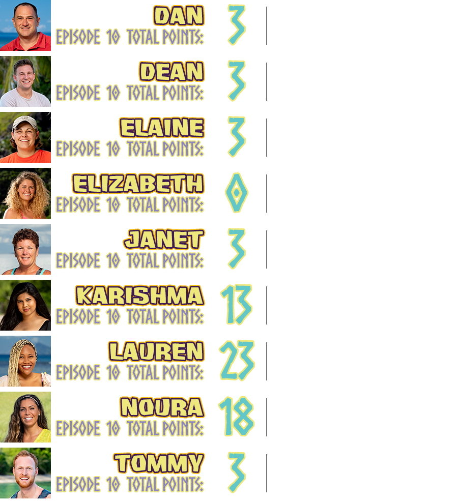 Dan total points: 3, points breakdown: survived the week +3; Dean total points: 3, points breakdown: survived the week +3; Elaine total points: 3, points breakdown: survived the week +3; Elizabeth total points: 0; Janet total points: 3, points breakdown: survived the week +3; Karishma total points: 13, points breakdown: cried on camera +5, played an idol on herself +5, survived the week +3; Lauren total points: 23, points breakdown: went to Island of the Idols +5, won an Island of the Idols challenge (idol) +10, played an idol on herself +5, survived the week +3; Noura total points: 18, points breakdown: won individual immunity challenge +15, survived the week +3; Tommy total points: 3, points breakdown: survived the week +3