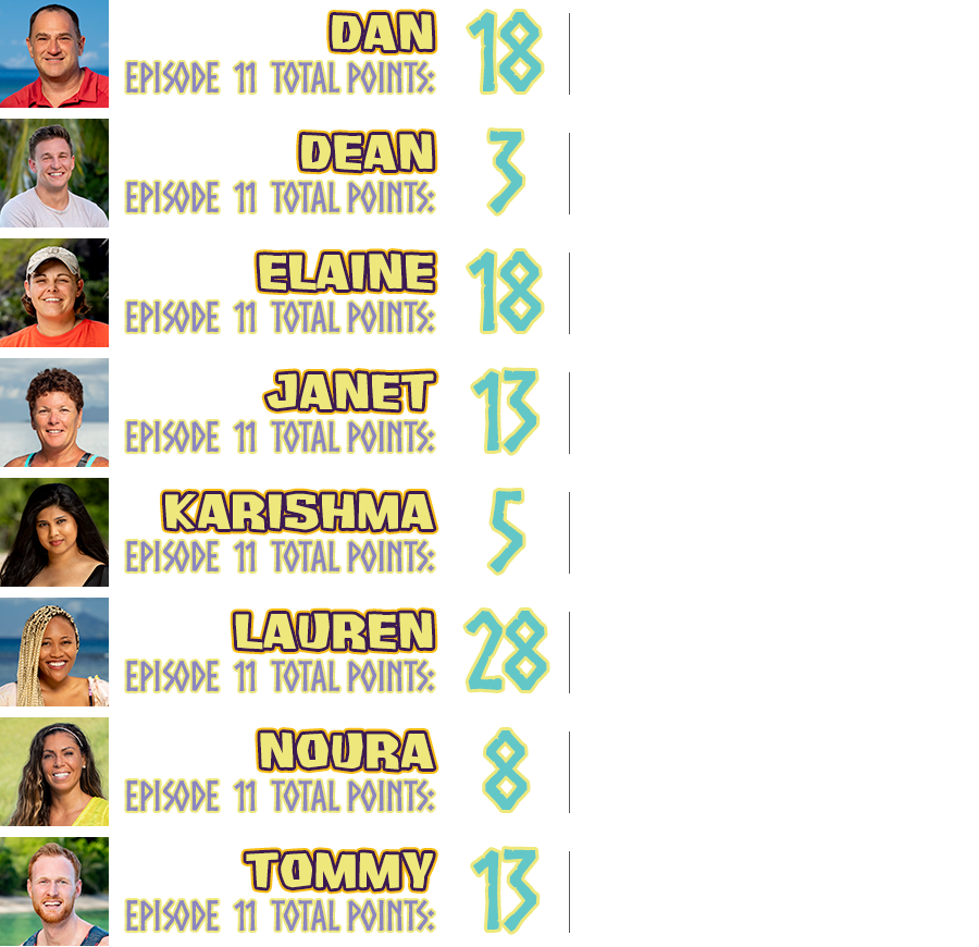 """Dan total points: 18, points breakdown: cried on camera +5, said """"I miss"""" +5, chosen for reward +5, survived the week +3; Dean total points: 3, points breakdown: survived the week +3; Elaine total points: 18, points breakdown: found a hidden immunity idol +10, played an idol on herself +5, survived the week +3; Janet total points: 13, points breakdown: cried on camera +5, won group reward challenge +5, survived the week +3; Karishma total points: 5, points breakdown: cried on camera +5; Lauren total points: 28, points breakdown: cried on camera +5, chosen for reward +5, won individual immunity challenge +15, survived the week +3; Noura total points: 8, points breakdown: cried on camera +5, survived the week +3; Tommy total points: 13, points breakdown: cried on camera +5, won group reward challenge +5, survived the week +3"""