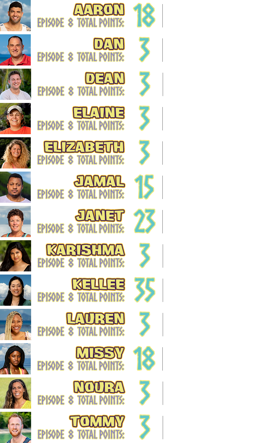 Aaron total points: 18, points breakdown: won individual immunity challenge +15, survived the week +3; Dan total points: 3, points breakdown: survived the week +3; Dean total points: 3, points breakdown: survived the week +3; Elaine total points: 3, points breakdown: survived the week +3; Elizabeth total points: 3, points breakdown: survived the week +3; Jamal total points: 15, points breakdown: went to Island of the Idols +5, torch snuffed due to blindside +10; Janet total points: 23, points breakdown: cried on camera +5, found a hidden immunity idol +10, played an idol on herself +5, survived the week +3; Karishma total points: 3, points breakdown: survived the week: 3; Kellee total points: 35, points breakdown: cried on camera +5, found hidden immunity idols +10, torch snuffed due to blindside +10, voted out while in possession of an idol +10; Lauren total points: 3, points breakdown: survived the week +3; Missy total points: 18, points breakdown: won individual immunity challenge +15, survived the week +3; Noura total points: 3, points breakdown: survived the week +3; Tommy total points: 3, points breakdown: survived the week +3