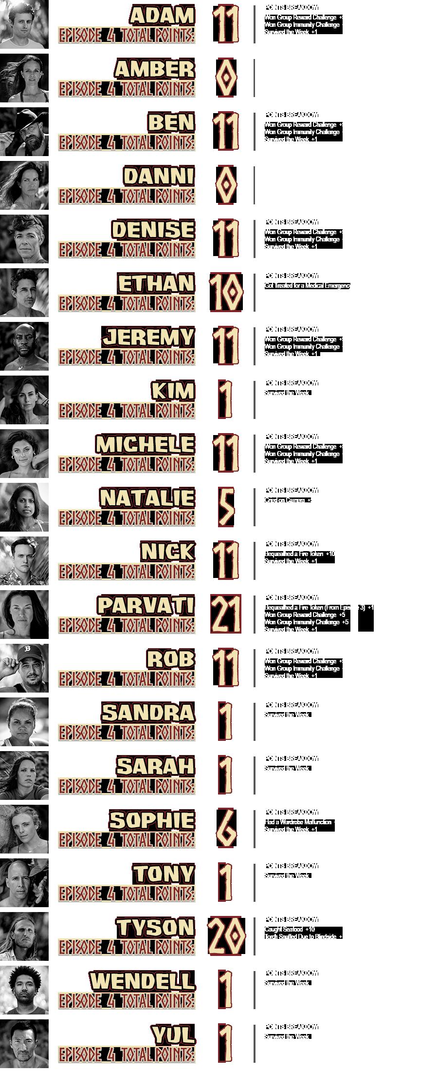 survivor-40-episode-4-points