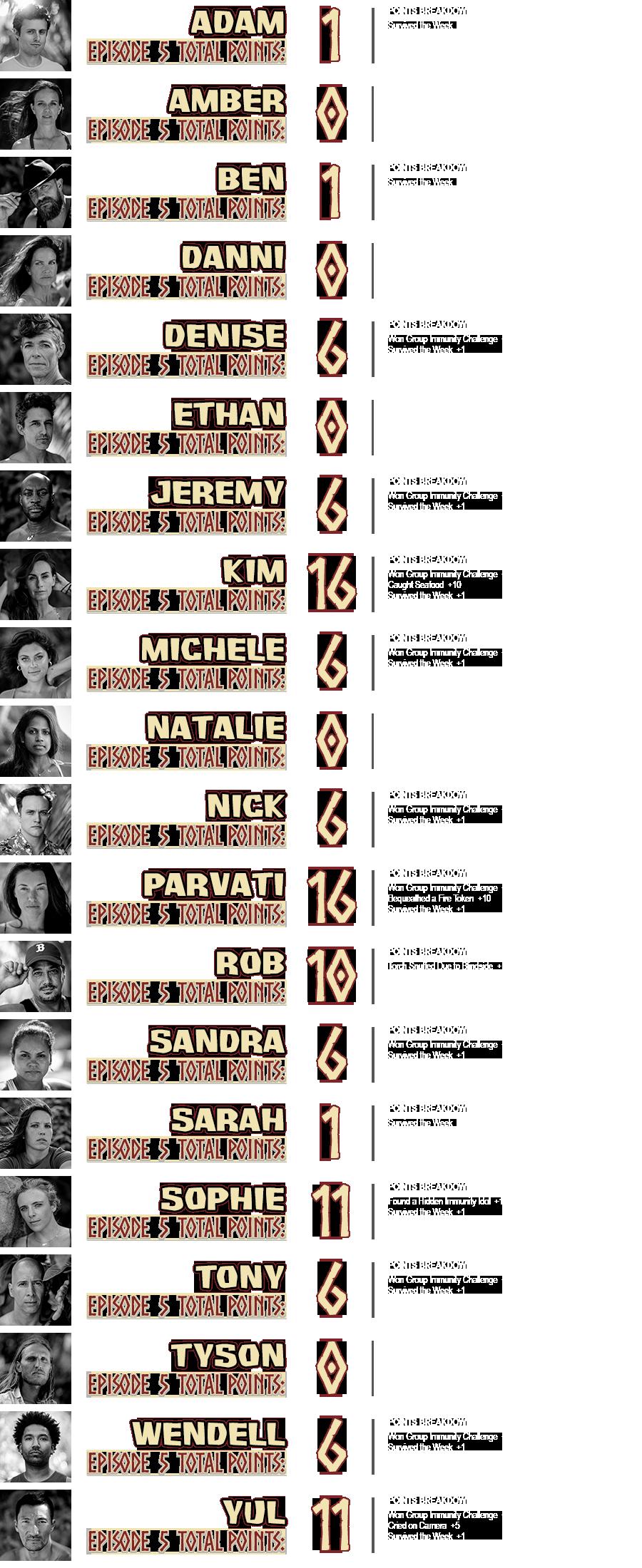 survivor-40-episode-5-points