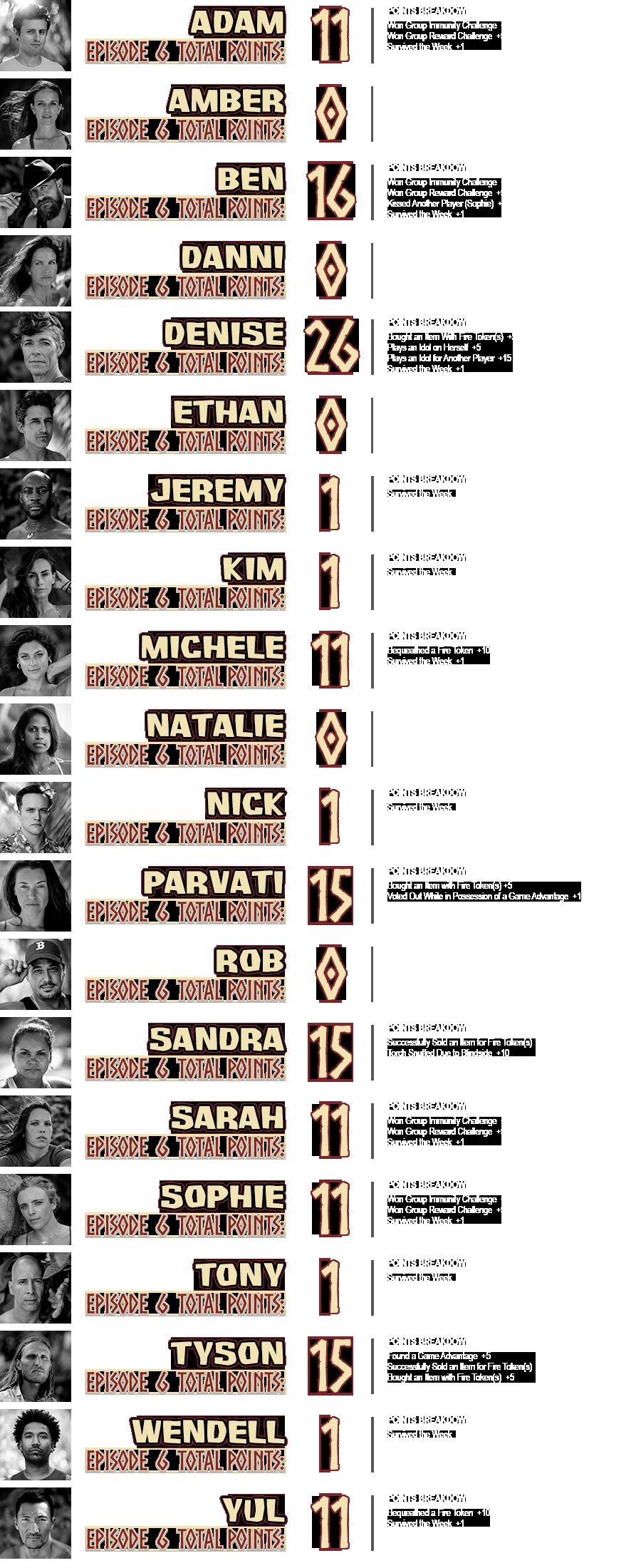 survivor-40-episode-6-points