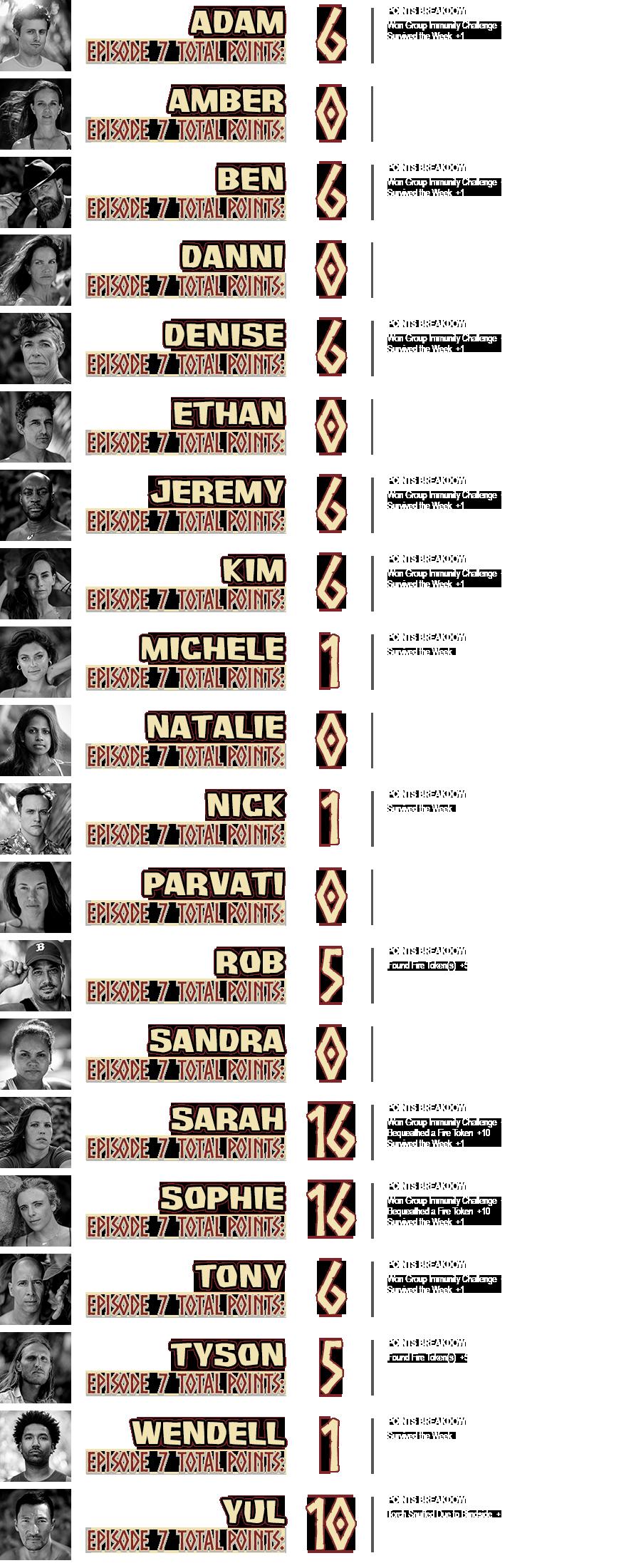 survivor-40-episode-7-points