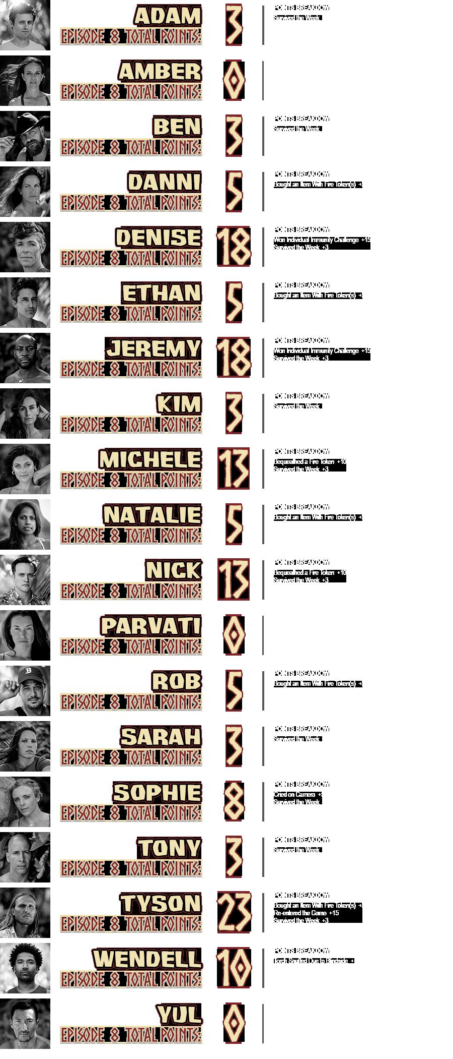 survivor-40-episode-8-points