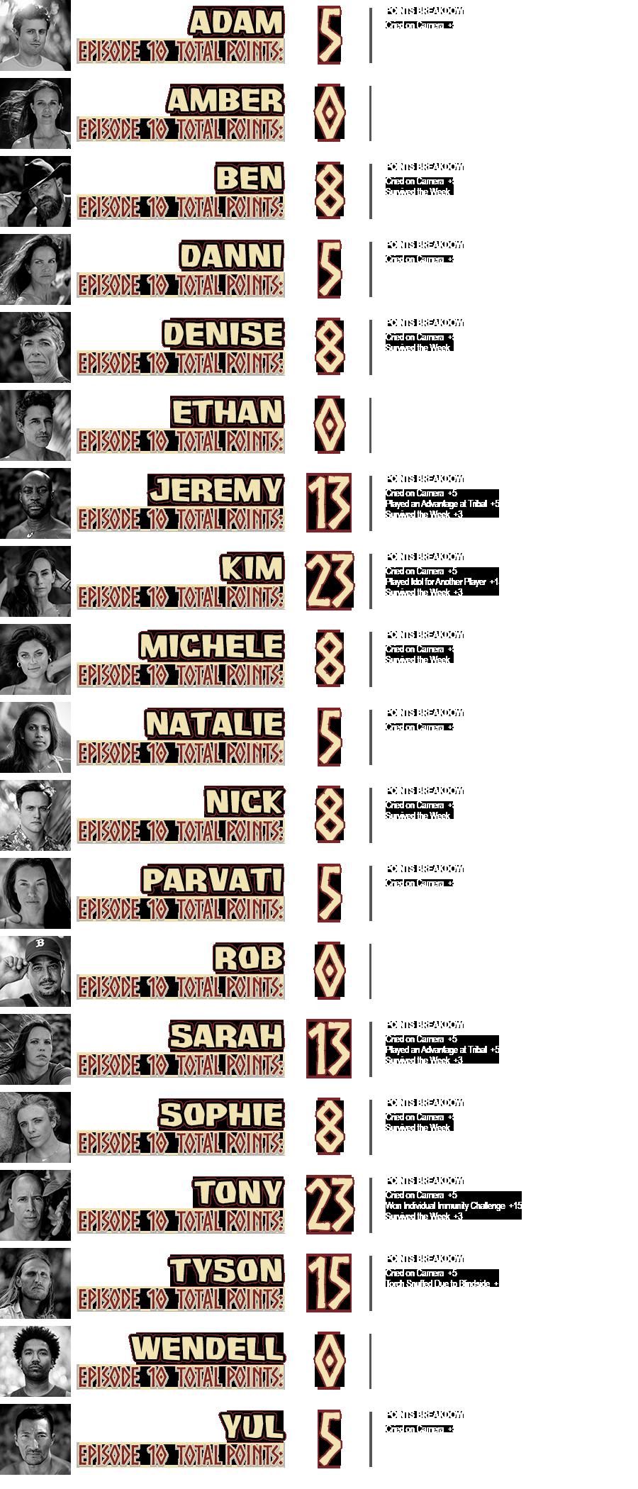 survivor-40-episode-10-points